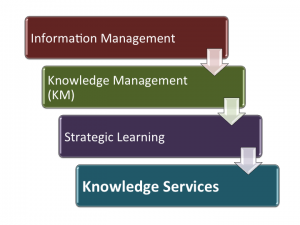 Know Services Defined
