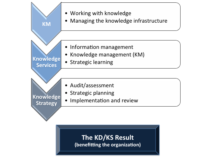 Knowledge Management explained